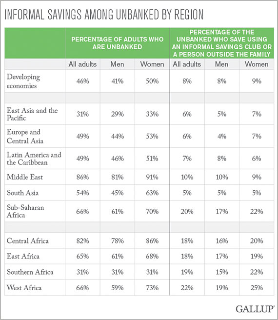 Informal savings among unbanked by region