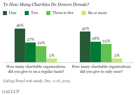 To how many charities do donors donate?