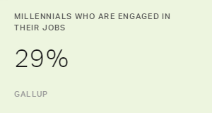 Few Millennials Are Engaged at Work