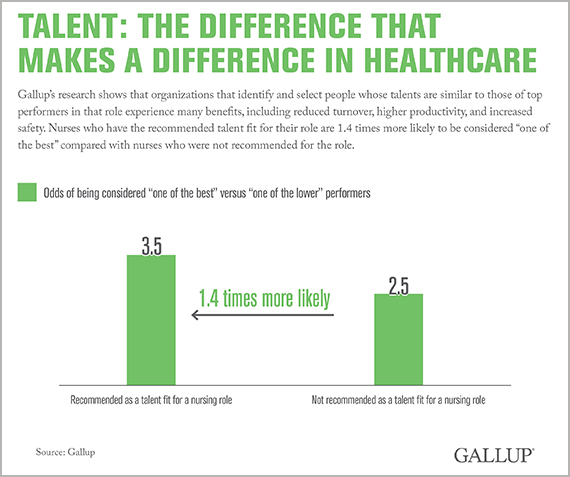Talent: The Difference That Makes a Difference in Healthcare