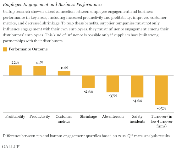 Employee Engagement and Business Performance