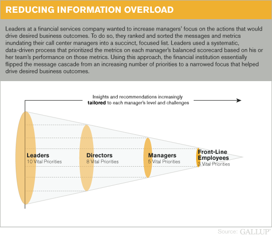 Reducing Information Overload