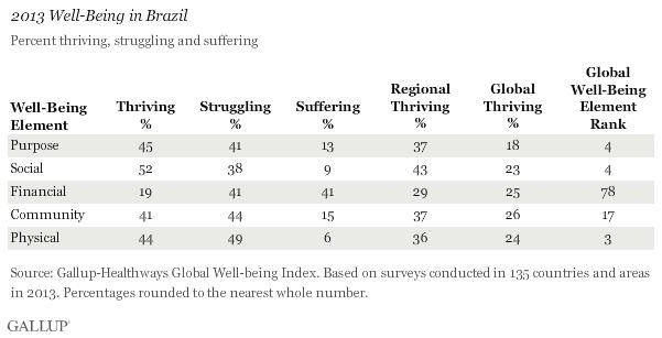 2013_Brazil_Well-Being_2