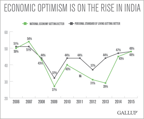 Economic optimism is on the rise in India