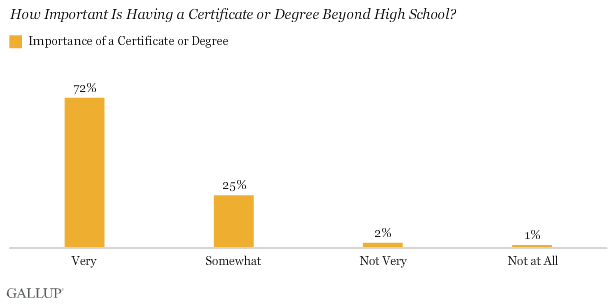 How Important Is Having a Certificate or Degree Beyond High School?