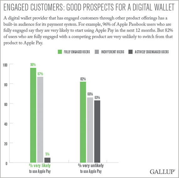 engaged customers: good prospects for a digital wallet