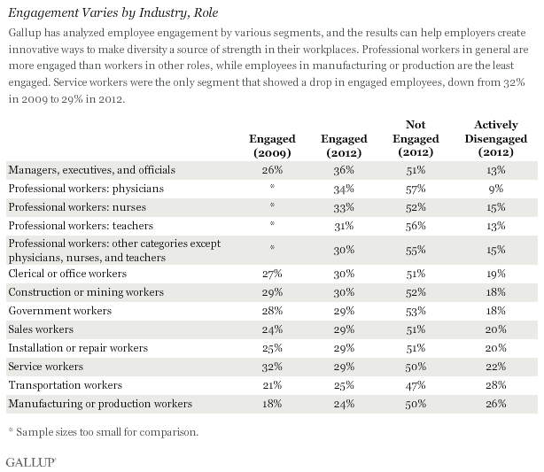 Engagement Varies by Industry, Role
