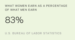 Reality and Perception: Why Men Are Paid More