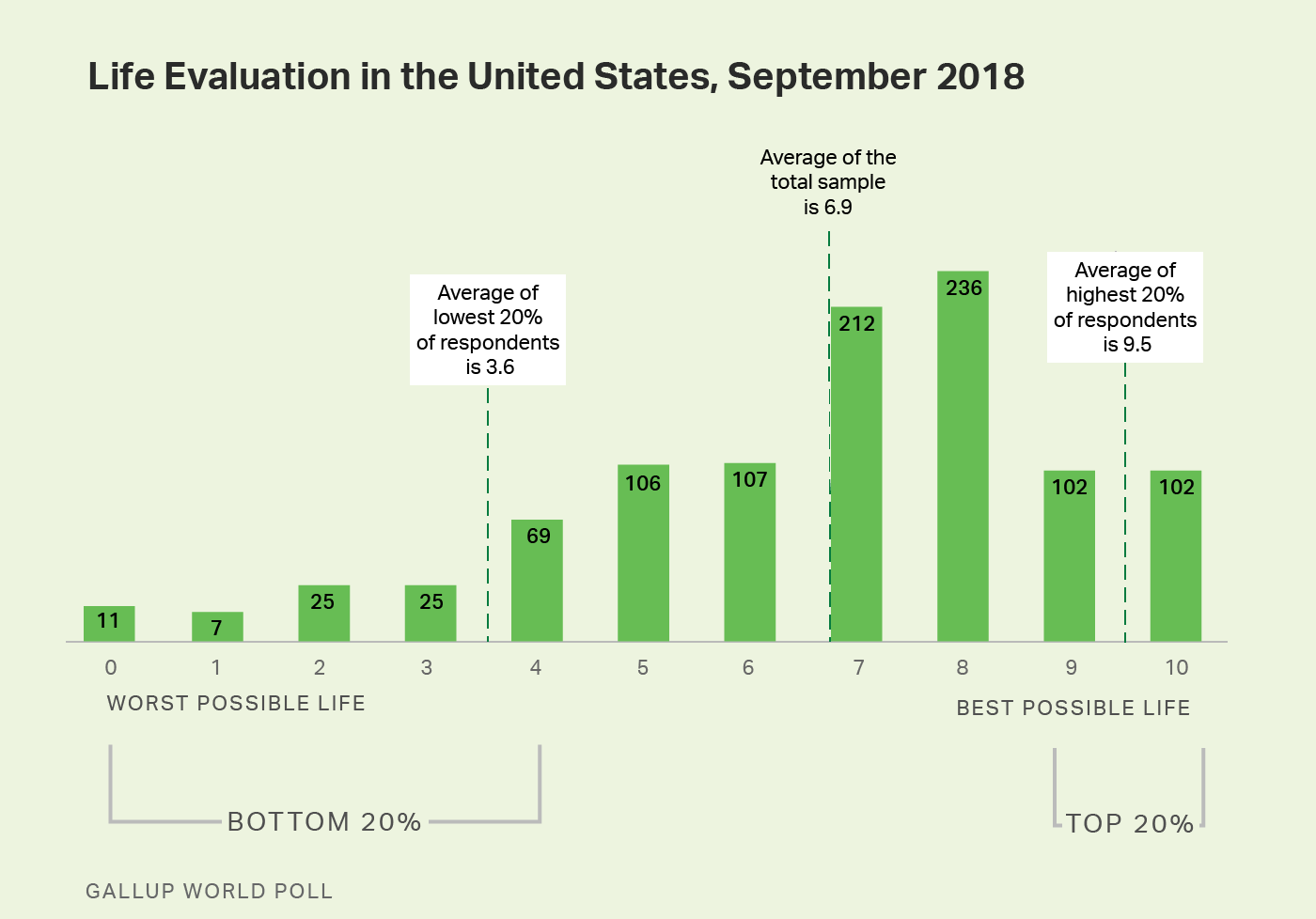 Bar chart. Distribution of life evaluation scores across the United States in 2018.