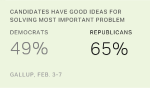 Democrats Less Convinced Candidates Have Good Ideas