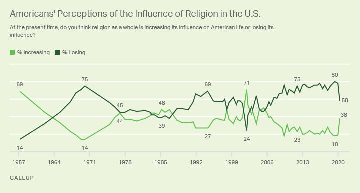 At the present time, do you think religion as a whole is increasing its influence on American life or losing its influence?