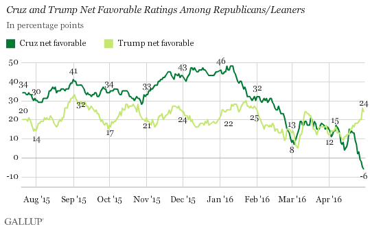 Trend: Cruz and Trump Net Favorable Ratings Among Republicans/Leaners