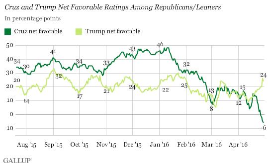 Cruz and Trump Net Favorability Ratings -- Gallup