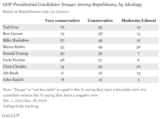GOP Presidential Candidates' Images Among Republicans, by Ideology, December 2015-January 2016