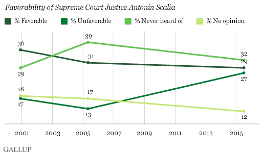 Trend: Favorability of Supreme Court Justice Antonin Scalia
