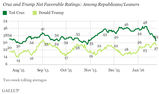 Cruz and Trump Net Favorable Ratings: Among Republicans/Leaners