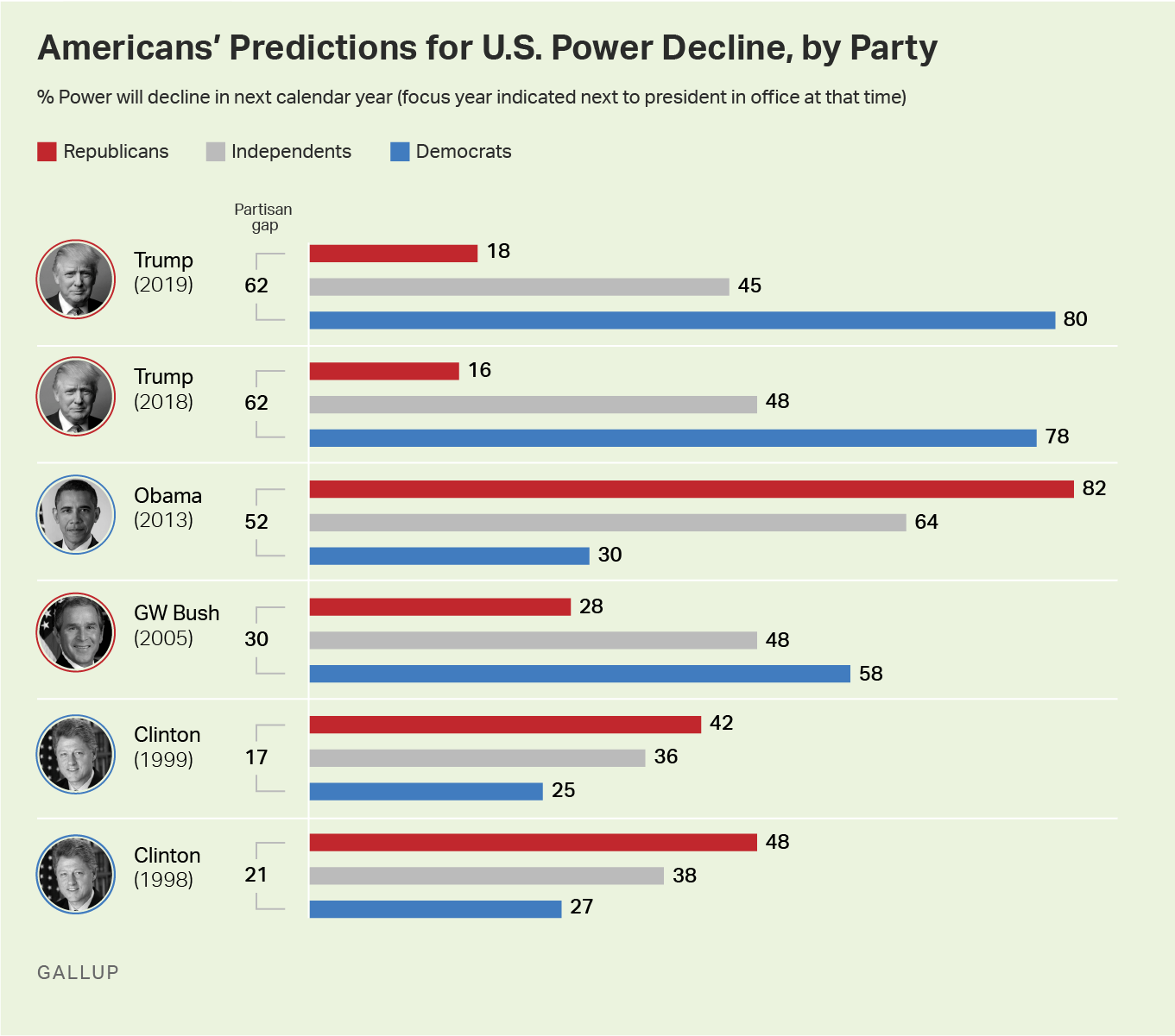 Bar graph. Americans' perceptions of what will happen to U.S. power in the next year, by key groups, from 1998 to 2018.