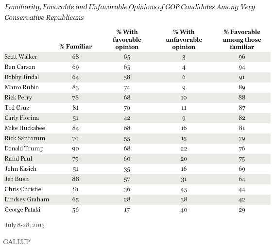 Familiarity, Favorable and Unfavorable Opinions of GOP Candidates Among Very Conservative Republicans