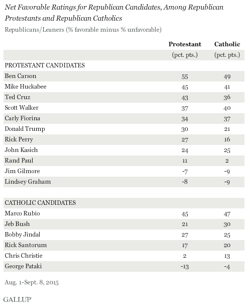 Net Favorable Ratings of GOP Candidates, Among GOP Protestants and Republican Candidates