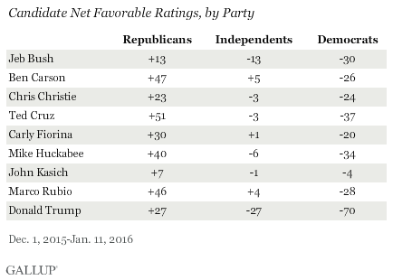 Candidate Net Favorable Ratings, by Party