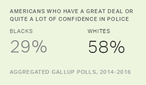 Public Opinion Context: Americans, Race and Police
