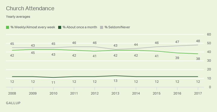 Church Leaders and Declining Religious Service Attendance