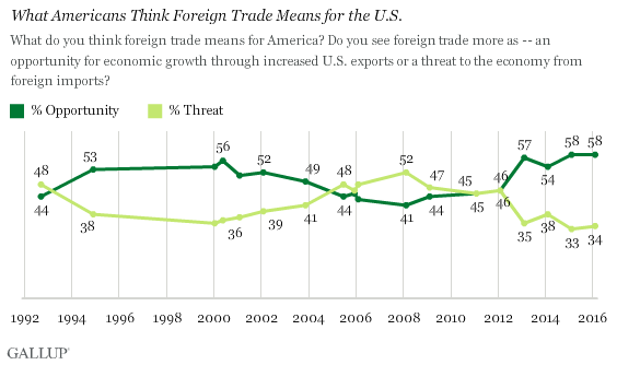 What Americans Think Foreign Trade Means for the U.S.