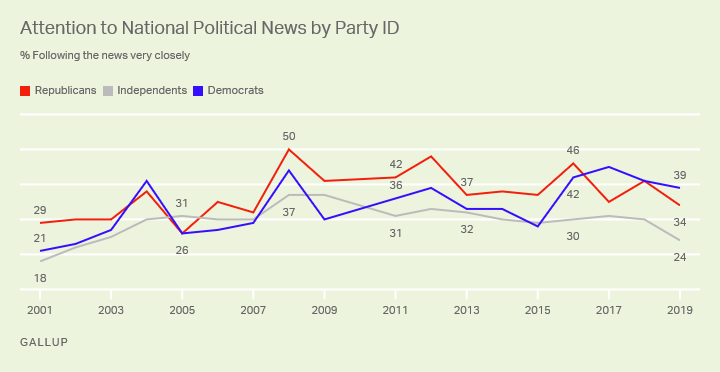 Line graph, 2001-2019. The percentage of Americans paying close attention to national politics, by political affiliation.