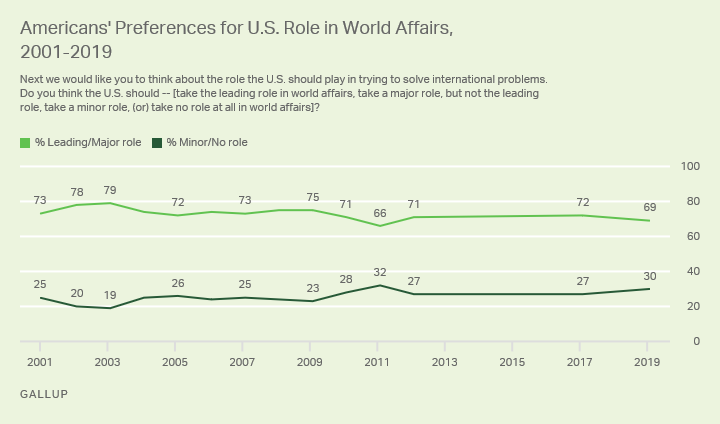 Line graph. Americans' preferences for role U.S. plays in world, 2001-2019. 2019: 69% say U.S. should play leading/major role.