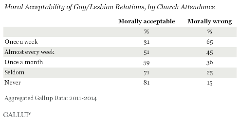 single lesbian women in gallup Happiness is notoriously hard to quantify, but that hasn't stopped many people over the years from trying to answer this question: are single women or ma.