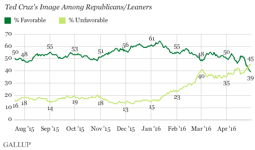 Ted Cruz Favorability Ratings -- Gallup Poll