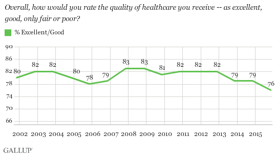 Overall, how would you rate the quality of healthcare you receive -- as excellent, good, only fair or poor?