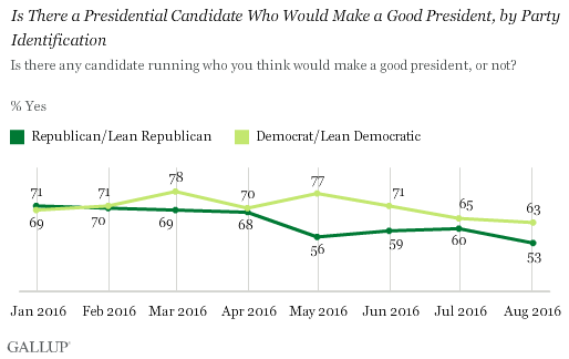 Trend: Is There a Presidential Candidate Who Would Make a Good President, by Party Identification