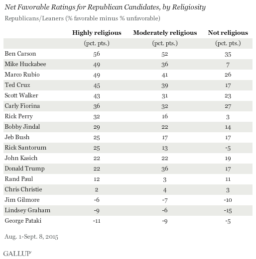 Net Favorable Ratings of GOP Candidates, by Religiosity