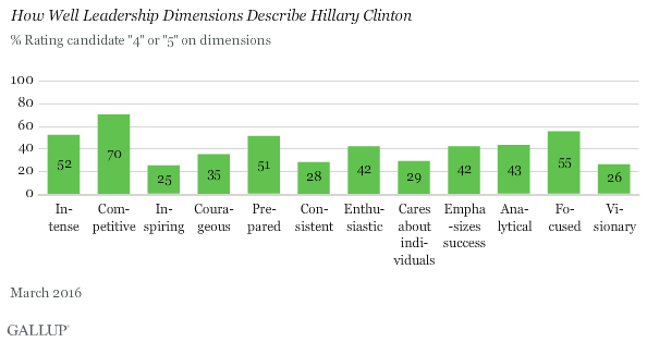 How Well Leadership Dimensions Describe Hillary Clinton