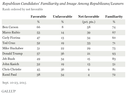 GOP Candidates' Familiarity and Image Among GOPers