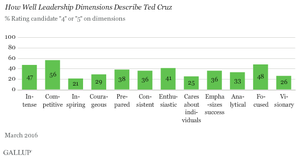 How Well Leadership Dimensions Describe Ted Cruz