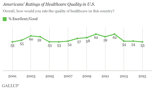 Americans' Ratings of Healthcare Quality in U.S.