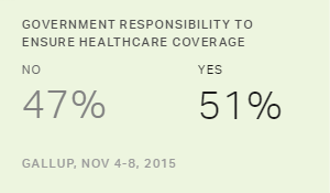 Gallup Review: Healthcare and the Election