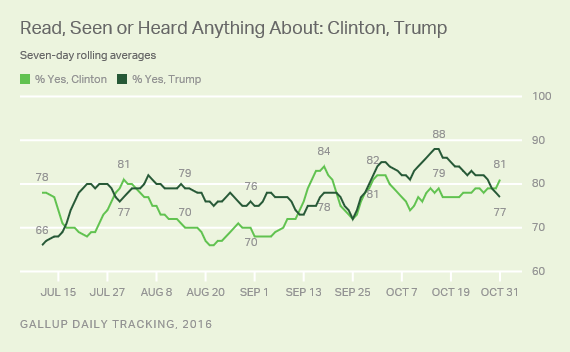 Trend: Read, Seen or Heard Anything About: Clinton, Trump