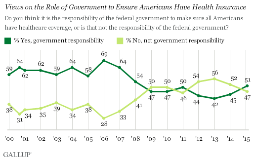 Views on the Role of Government to Ensure Americans Have Health Insurance