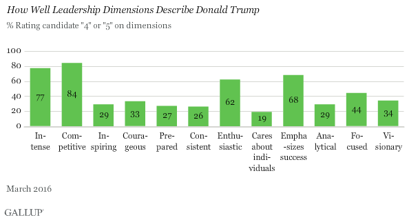 How Well Leadership Dimensions Describe Donald Trump