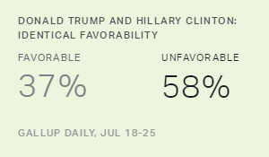 For First Time, Trump's Image on Par With Clinton's