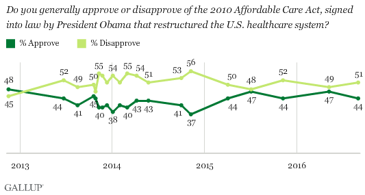 Do you generally approve or disapprove of the 2010 Affordable Care Act