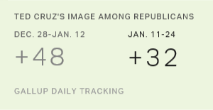 Cruz's Image Among Republicans Sinks in Recent Days