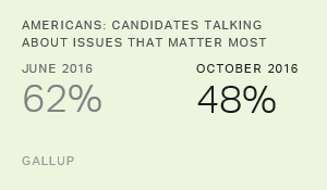 Which Issues Are the Most Critical for Trump, Clinton?