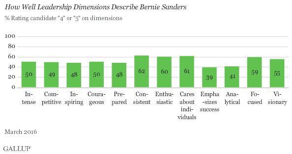 How Well Leadership Dimensions Describe Bernie Sanders