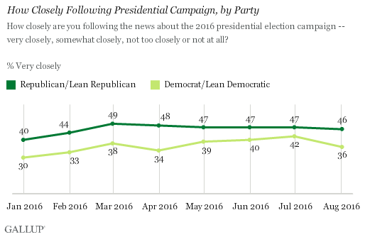 Trend: How Closely Following Presidential Campaign, by Party
