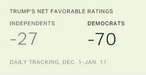 Trump's Image Among Democrats, Independents Most Negative of Any GOP Candidate