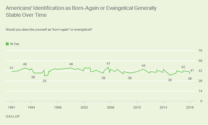 Line graph: Americans' identification as born-again or evangelical stable, 1991-2018. 2018 % born-again/evangelical: 38%; high: 47% (2005).